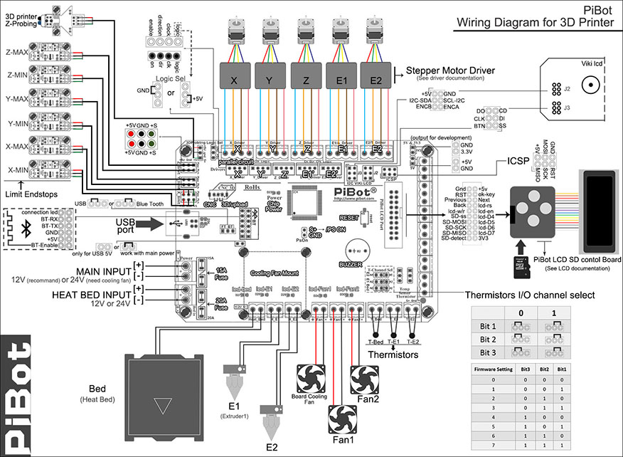 connect 3d printer hardware for board rev2 x wiring diagram for 3d printer